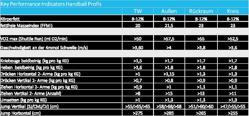 Positionsbezogene KPIs Handball 1030x482 - Referenzen