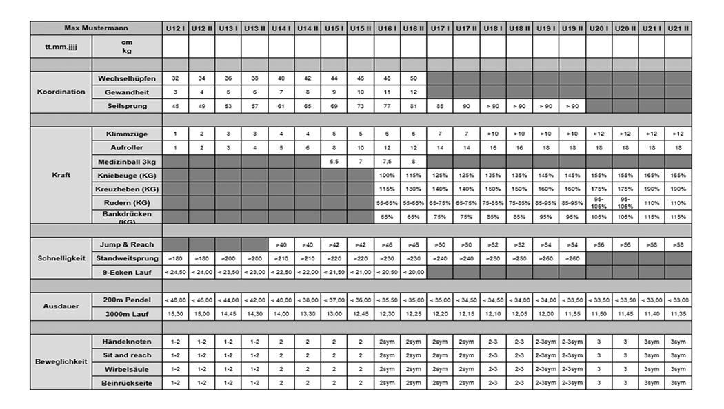 Sollwerttabelle Leistungsdiagnostik u12 u23 - Referenzen